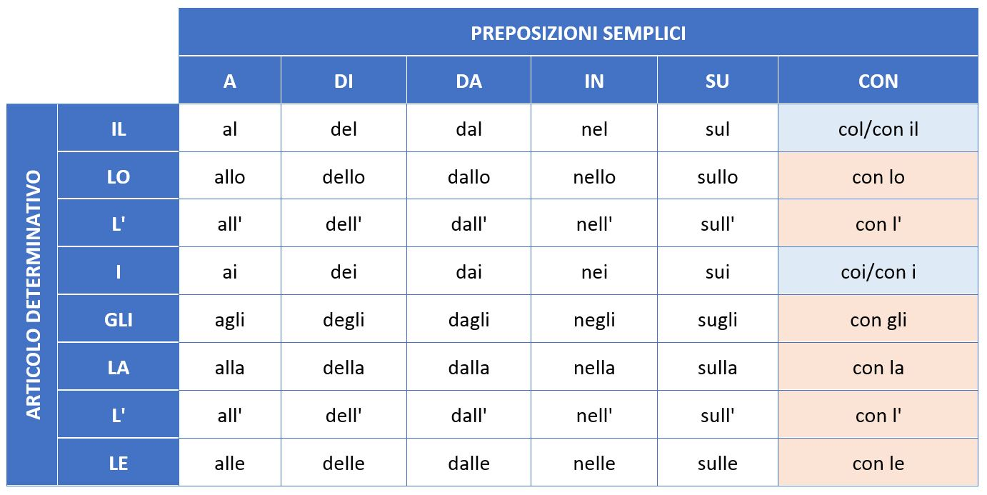 Articulated Prepositions italian